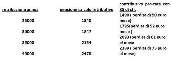 pensioni riforma_schema1
