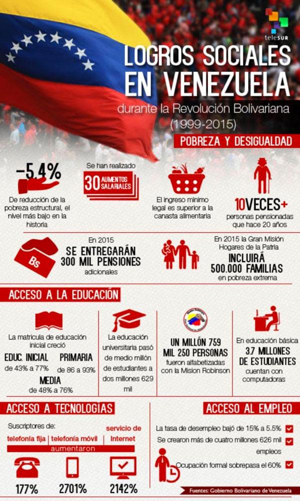 venezuela logrossociales