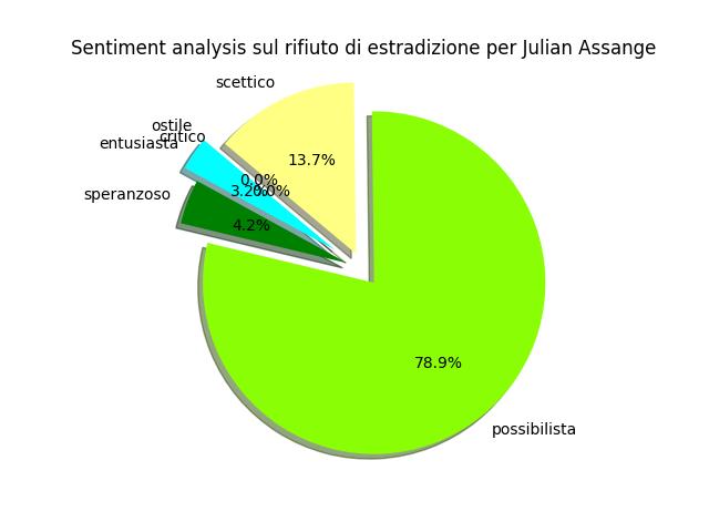 Figure 1 assange