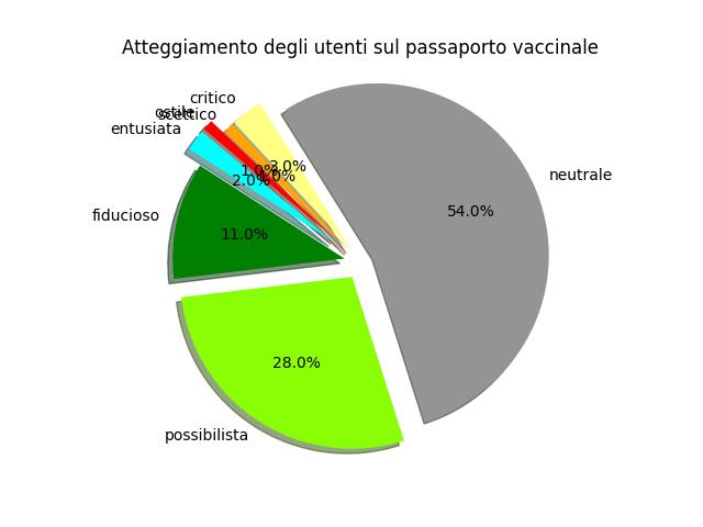 galofaro passaporto